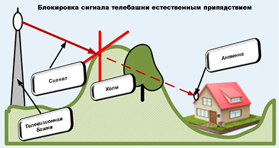 Отличия аналогового и цифрового сигналов для пользователя | 479x900